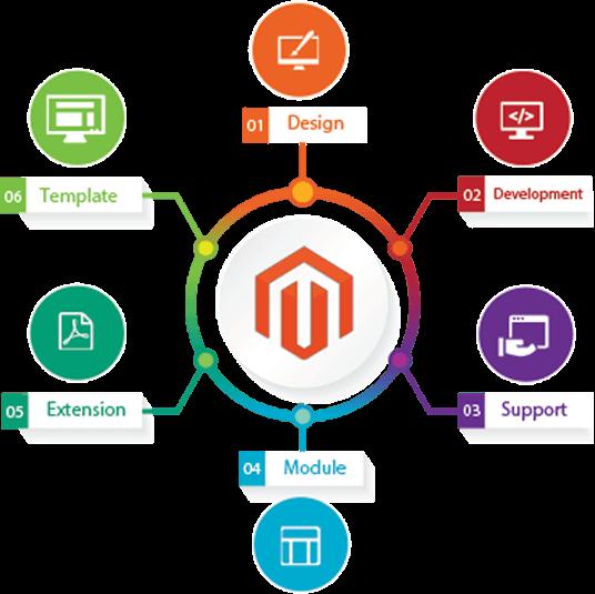 e-commerce-website-development-company
