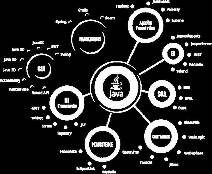 Java Web Develpment