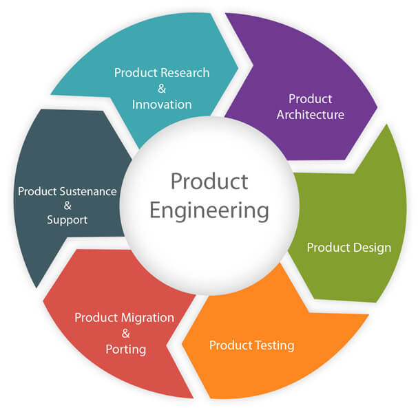 product_engineering_about